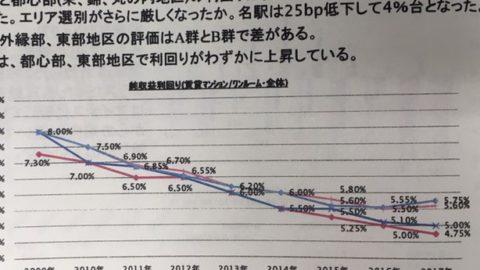 名古屋圏の期待利回り調査